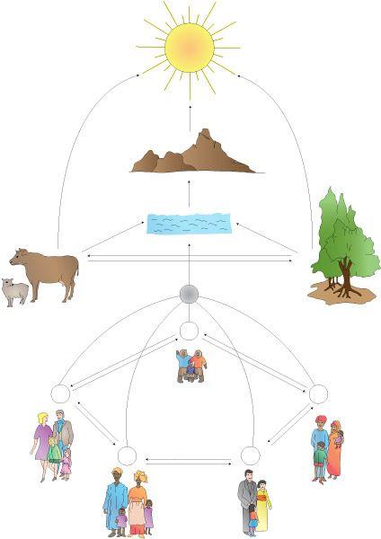 illustrasjon av tanken om kosmisk utdanning i montessorifilosofien
